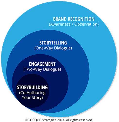 Storybuilding-Graphic-web500